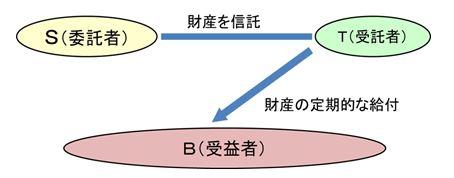 家族と信託契約 挿入図.JPG