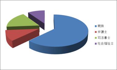 2011.07.02ブログ掲載グラフ.png